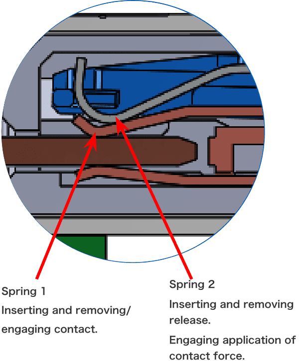 OMRON's unique dual-spring structure 2