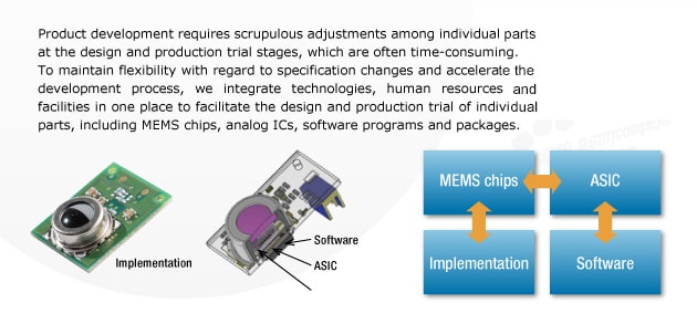 Product development requires scrupulous adjustments among individual parts at the design and production trial stages, whitch are often time-consuming. To maintain flexibillity cith regard to specification changes and accelerate the development prosess, we integrate technologies, human resources and facilities in one place to facilities in one place to facilitate the design and production trial of individual parts, including MEMS chips, analog ICs, software programs and packages.
