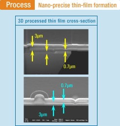 Process: Nano-precise thin-film formation