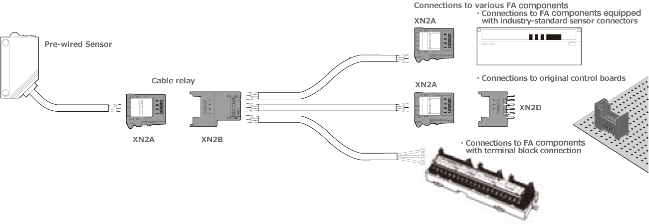 easy wire connector configurations