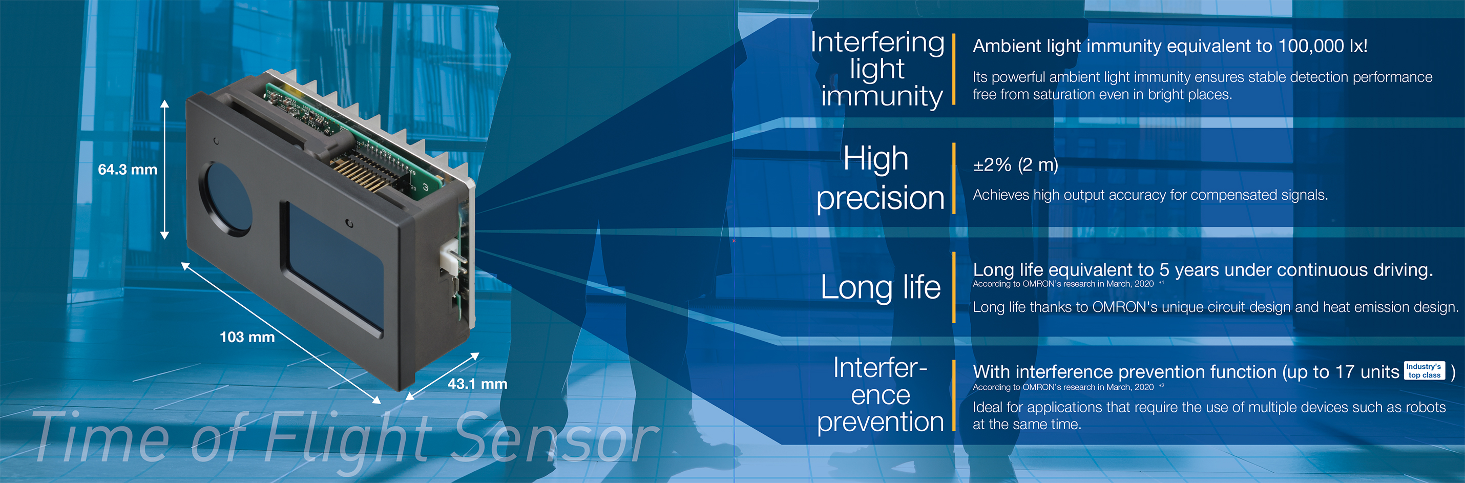 (Interfering light immunity) Ambient light immunity equivalent to 100,000 lx! Its powerful ambient light immunity ensures stable detection performance free from saturation even in bright places. (High precision) ±2% (2 m) Achieves high output accuracy for compensated signals.(Long life) Long life equivalent to 5 years under continuous driving. According to OMRON's research in March, 2020*1 Long life thanks to OMRON's unique circuit design and heat emission design. (Interference prevention) With interference prevention function (up to 17 units Industry's top class) According to OMRON's research in March, 2020*2 Ideal for applications that require the use of multiple devices such as robots at the same time.