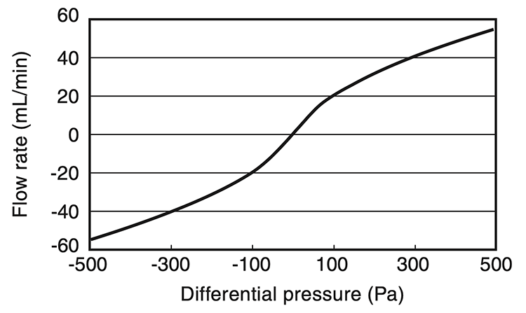 Relation between pressure and flow rate