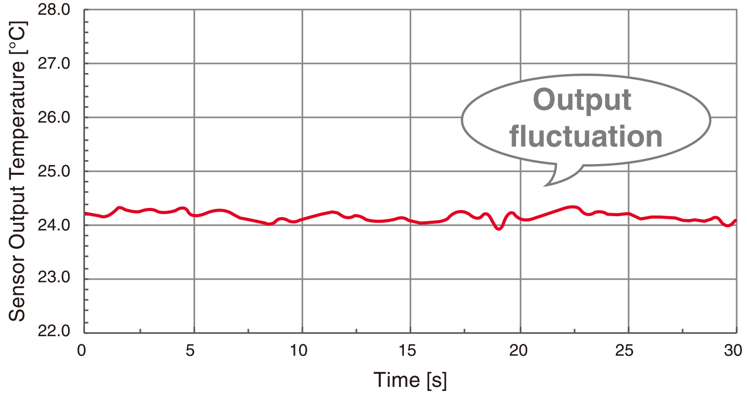 Standard Equivalent Product Output fluctuation