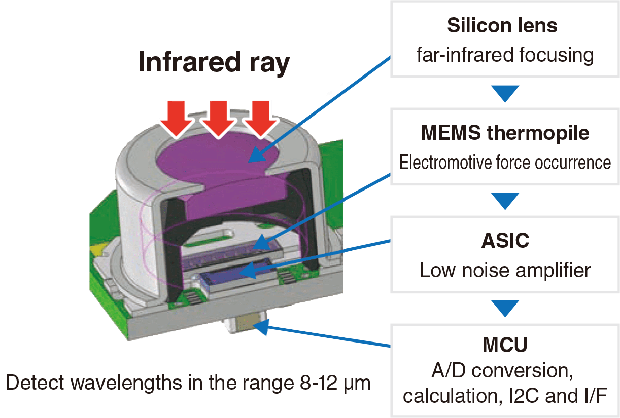 Infrared ray : Silicon lens far-infrared focusing -> MEMS thermopile Electromotive force occurrence -> ASIC Low noise amplifiere -> MCU A/D conversion, calculation, I2C and I/F Detect wavelengths in the range 8-12 m
