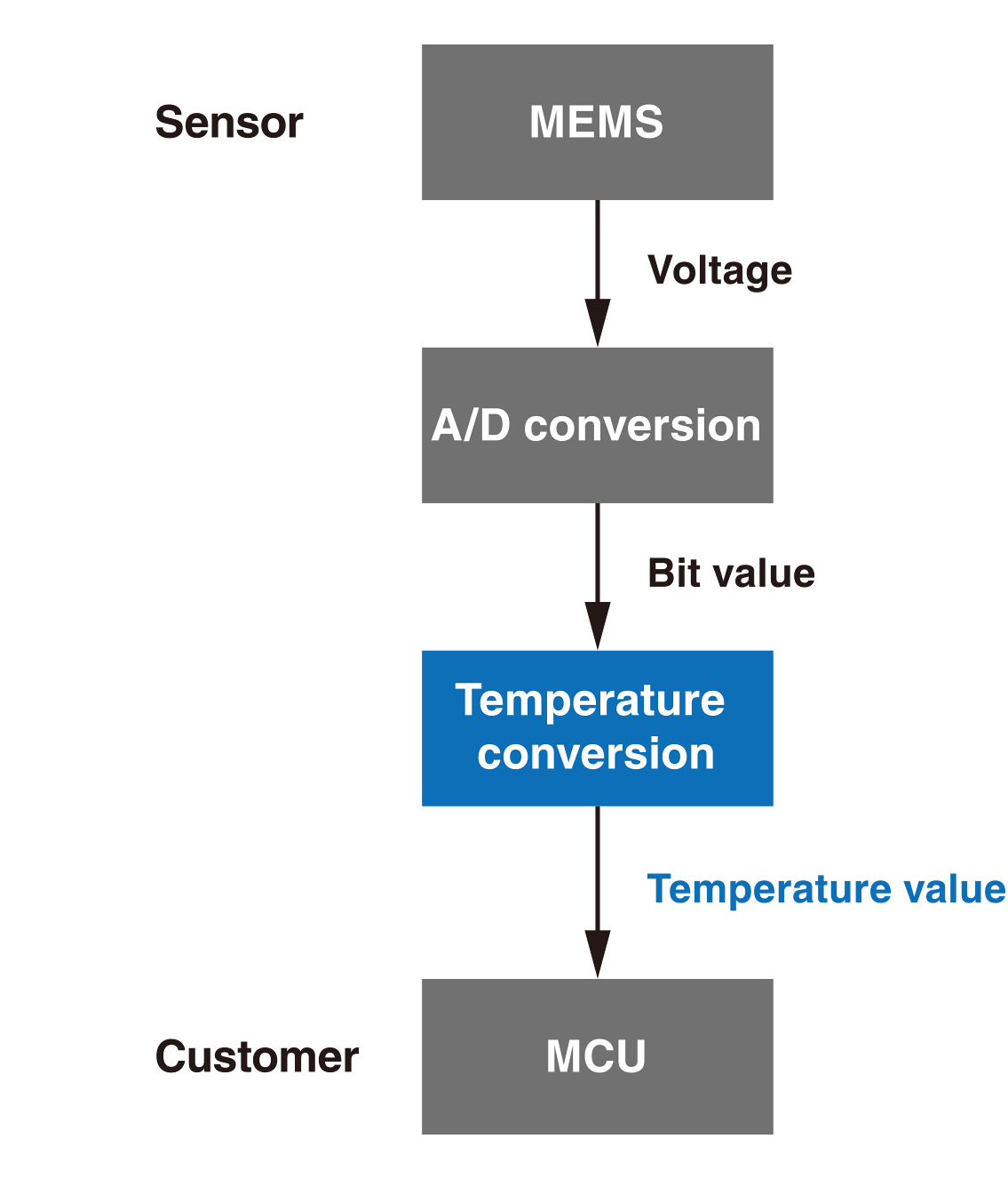 Sensor MEMS -> (Voltage) -> A/D conversion -> (Bit value) -> Temperature conversion(Temperature value) -> Customer MCU