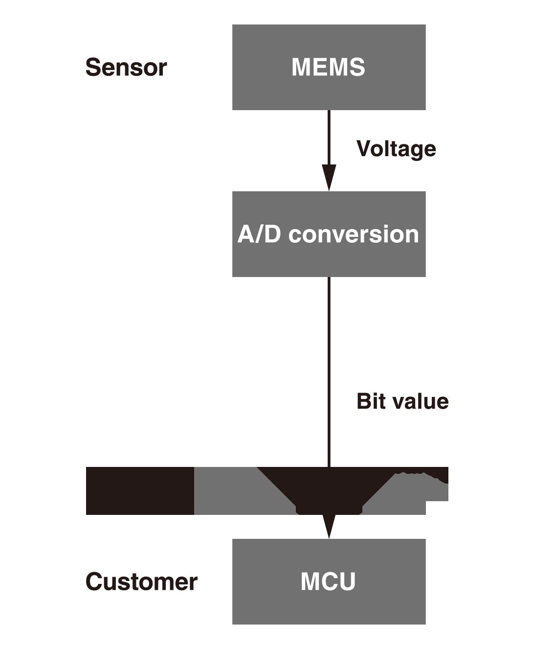 Sensor MEMS(Voltage) -> A/D conversion(Bit value) -> Customer MCU