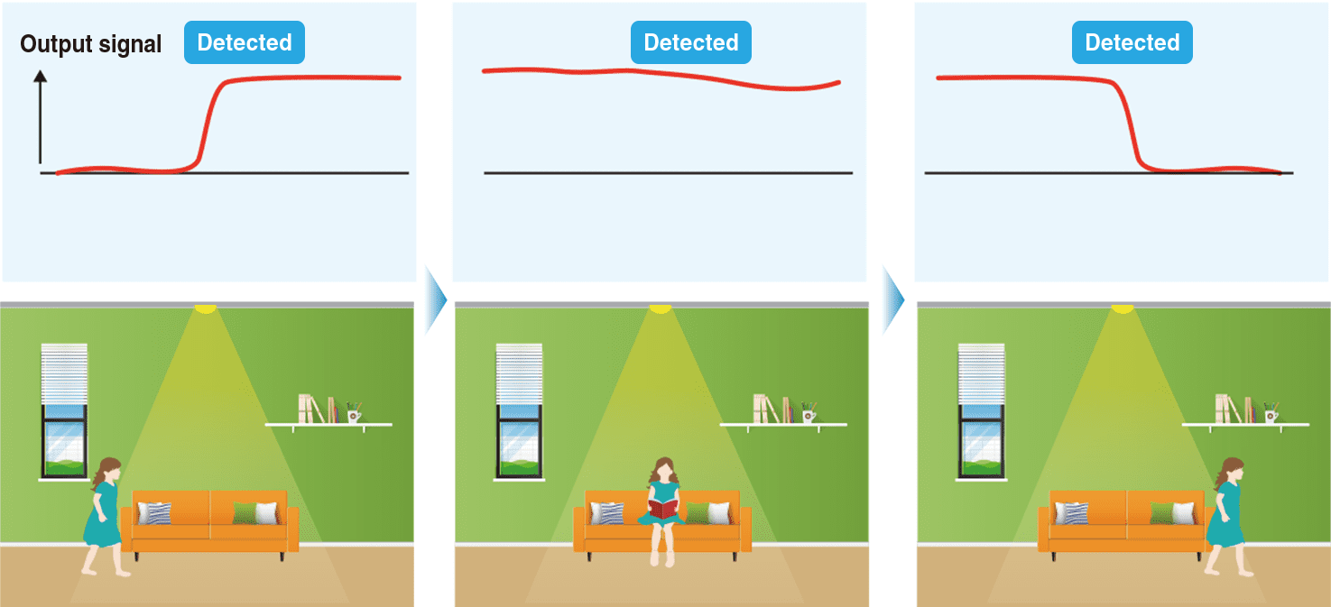Able to detect both stationary and motion state of humans (objects).
