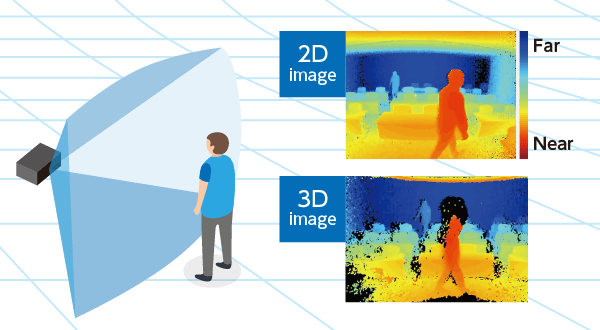 2d and 3d sensor images