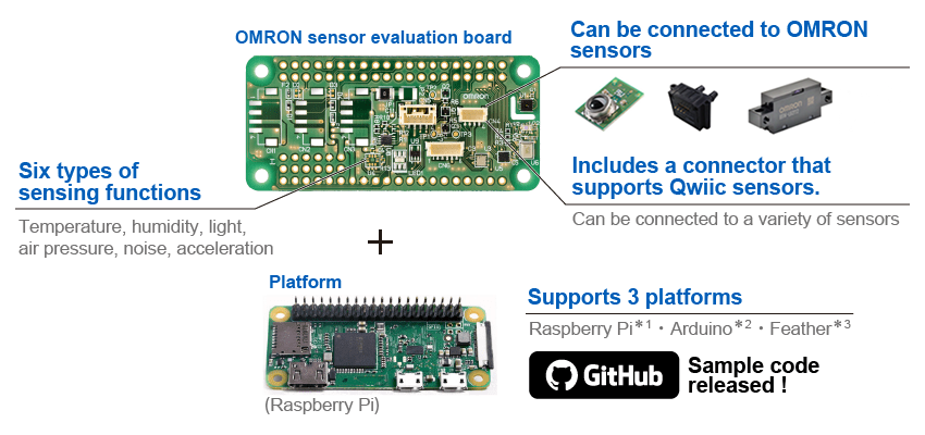 About Sensor evaluation board