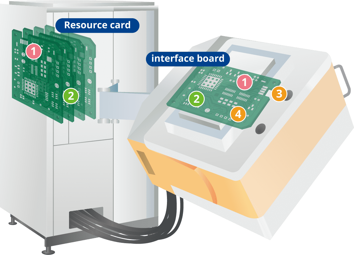 Resource Card and Interface Board