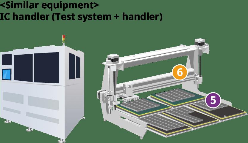 IC Handler – Test System +Handler