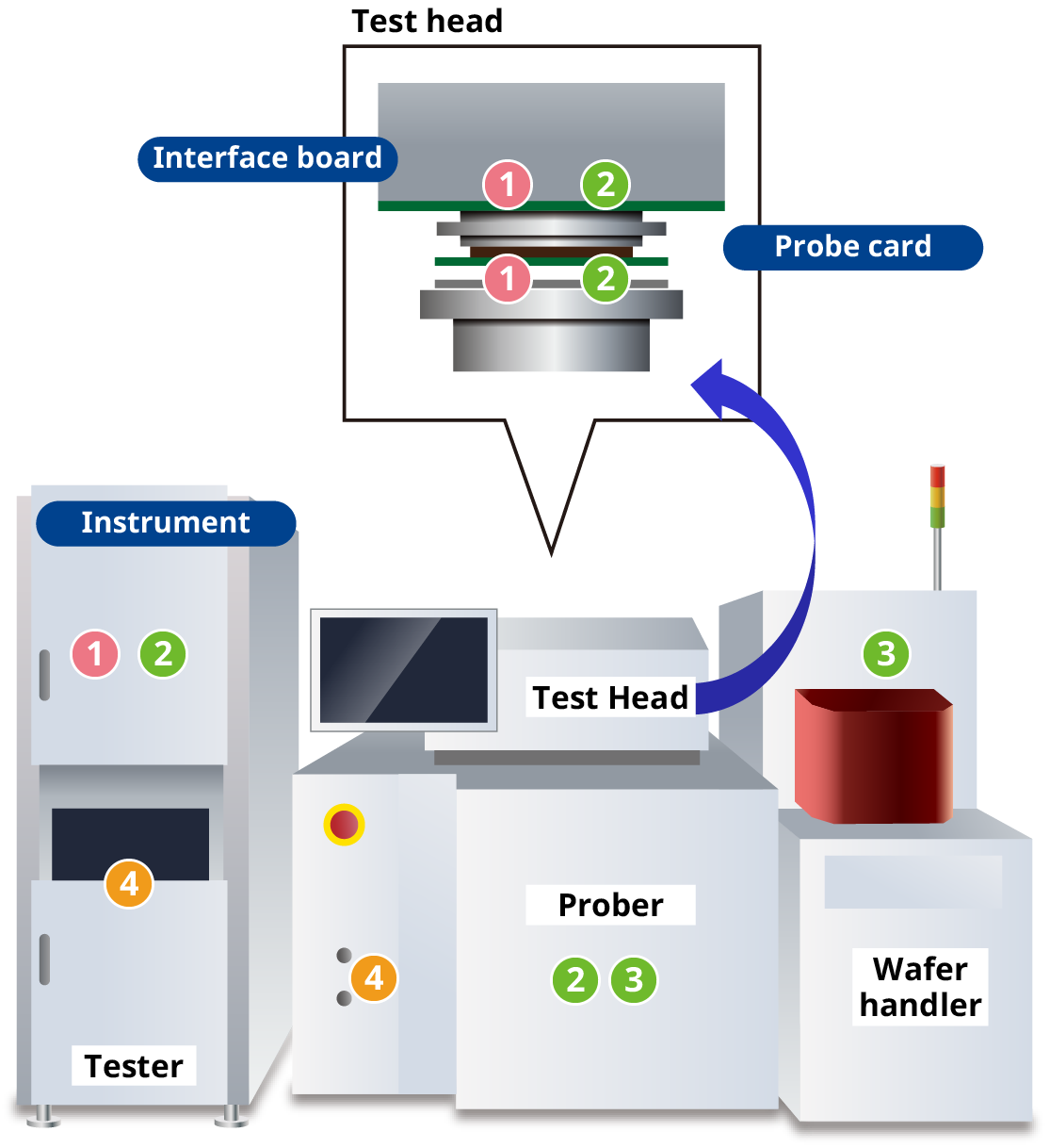 Semiconductor wafer test system