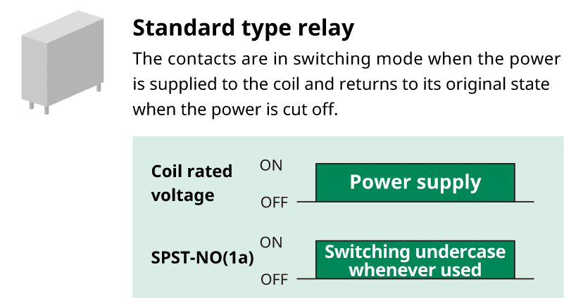Standard type relay/The contacts are in switching mode when the power is supplied to the coil and returns to its original state when the power is cut off.