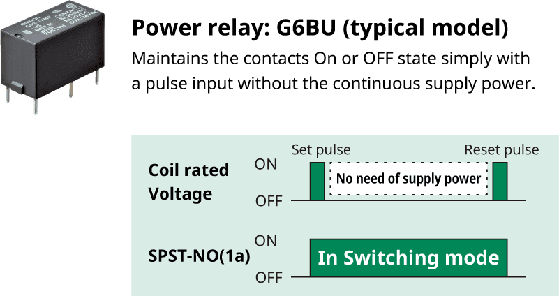 Power relay: G6BU (Typical model)/Maintains the contacts On or OFF state simply with a pulse input without the continuous supply power.