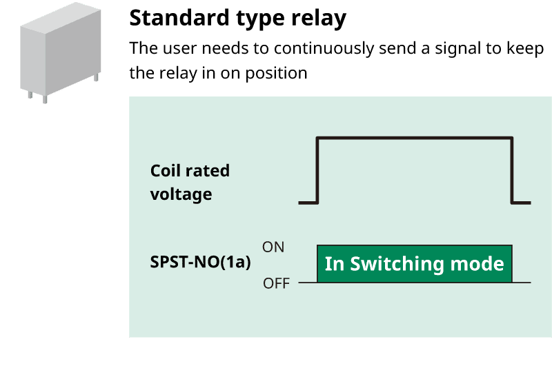 Standard type relay/The user needs to continuously send a signal to keep the relay in On position