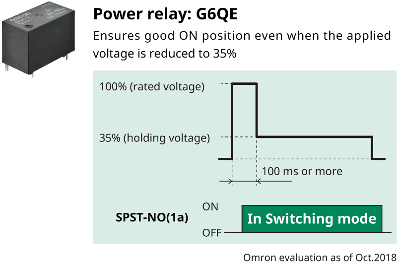 Power relay: G6QE/Ensures good ON position even when the applied voltage is reduced to 35% Omron evaluation as of Oct.2018