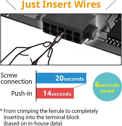 Just Insert Wires/[Screw connection=20seconds,Push-in=14seconds]6seconds saved * From crimping the ferrule to completely inserting into the terminal block(based on in-house data)