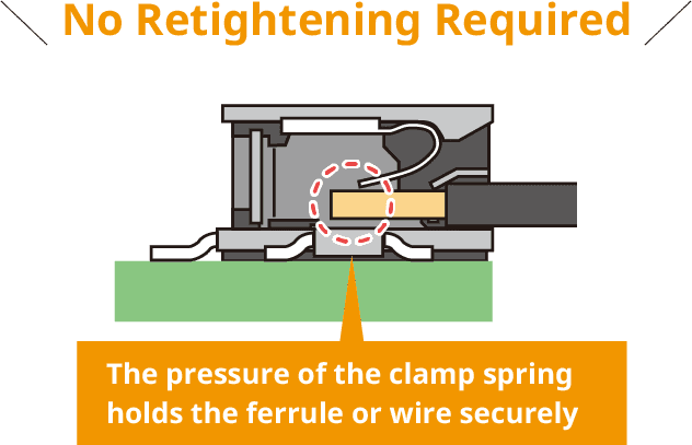 No Retightening Required/The pressure of the clamp springholds the ferrule or wire securely