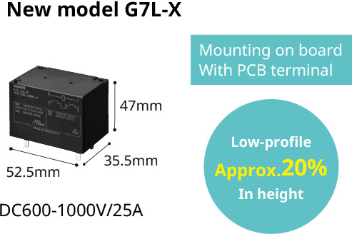 New model G7L-X,52.5mm x 47mm x 35.5mm,Mounting on board With PCB terminal,Low-profile Approx. 20%In height,DC600-1000V/25A