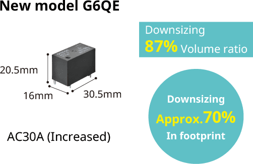 New model G6QE(16mm x 20.5mm x 30.5mm)Downsizing87% Volume ratio,Downsizing Approx.70% Infoot print,AC30A (Increased)