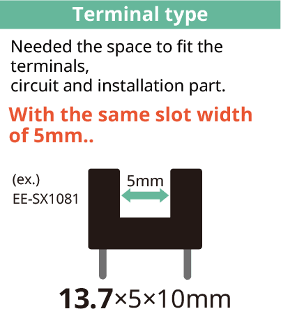 [Terminal type]Needed the space to fit the terminals,circuit and installation part.With the same slot width of 5mm../(ex.)EE-SX1081 13.7×5×10mm