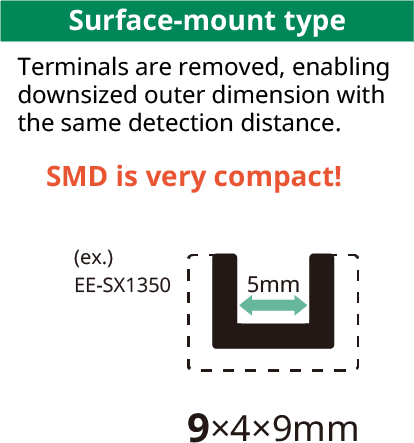 [Surface-mount type]Terminals are removed, enabling downsized outer dimension with the same detection distance.SMD is very compact!/(ex.)EE-SX1350 9×4×9mm