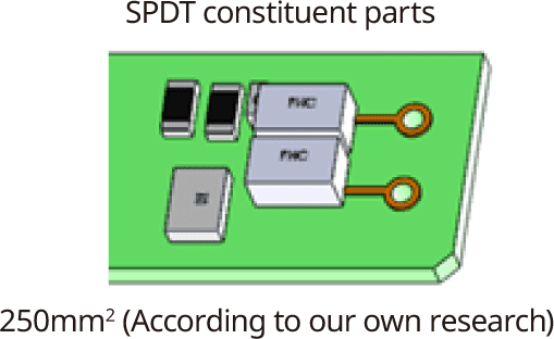 SPDT constituent parts,250mm2 (According to our own research)