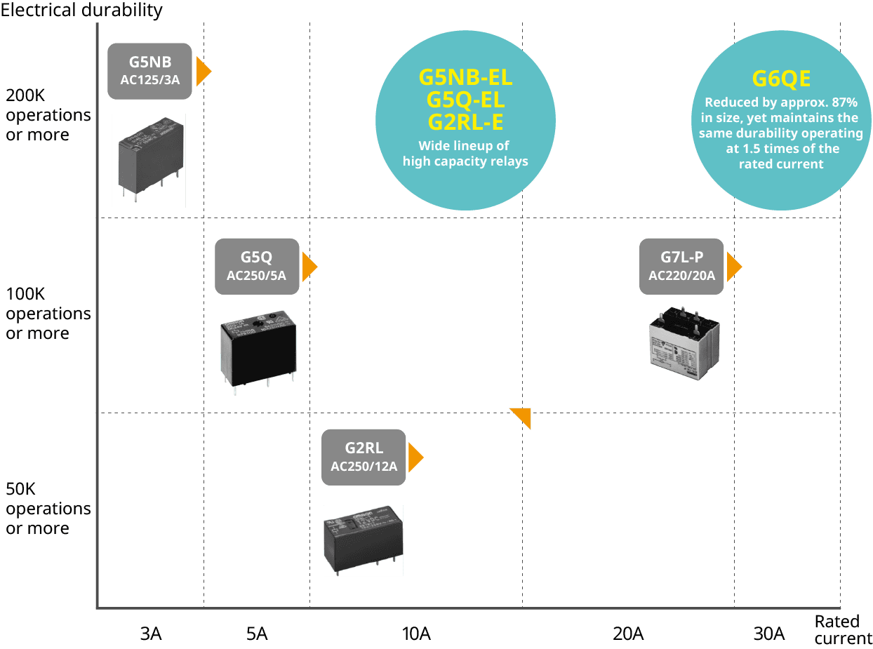[G5NB-EL,G5Q-EL,G2RL-E:Wide lineup of high capacity relays] [G6QE:Reduced by approx. 87%in size, yet maintains the same durability operatingat 1.5 times of therated current]