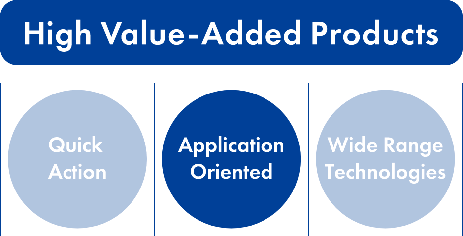 High-value-added Products:Application Oriented