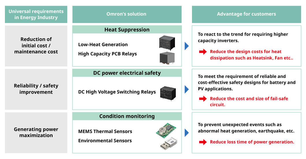 Universal requirements in Energy Industry / Omron's solution / Advantage for customers (Reduction of initial cost / maintenance cost)Heat Suppression Low-Heat Generation High Capacity PCB Relays To react the trend toward requiring higher capacity in an inverter designs.→Reduce the design costs for heat dissipation such as Heatsink, Fan etc..(Reliability / safety improvement)DC power electrical safety DC High Voltage Switching Relays To meet the requirement of reliable and cost-effective safety designs for battery and PV applications.→Reduce the cost and size of fail-safe circuit.(Generating power maximization)Condition monitoring MEMS Thermal Sensors Environmental Sensors To prevent unexpected events such as abnormal heat generation, earthquake, etc.→Reduce loss time of power generation.