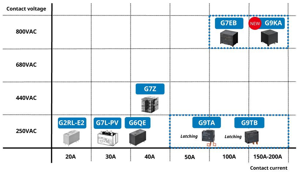 G7EB Contact voltage:AC800V Contact current:100A / G9KA(Coming Soon)Contact voltage:AC800V Contact current:150A-200A / G7Z Contact voltage:AC440V Contact current:40A / G2RL-E2 Contact voltage:AC250V Contact current:20A / G7L-PV Contact voltage:AC250V Contact current:30A / G6QE Contact voltage:AC250V Contact current:40A / G9TA(Latching)Contact voltage:AC250V Contact current:50A 100A / G9TB(Latching)Contact voltage:AC250V Contact current:100A 150A-200A