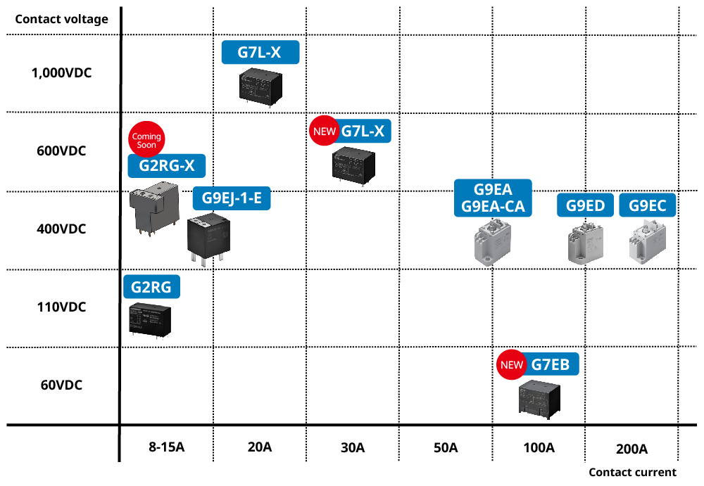 G7L-X Contact voltage:1,000V Contact current:20A / G2RG-X(Coming Soon)Contact voltage:600V 400V Contact current:8-15A / G7L-X(NEW)Contact voltage:600V Contact current:30A / G2RG Contact voltage:110V Contact current:8-15A / G7EB(NEW)Contact voltage:60V Contact current:100A