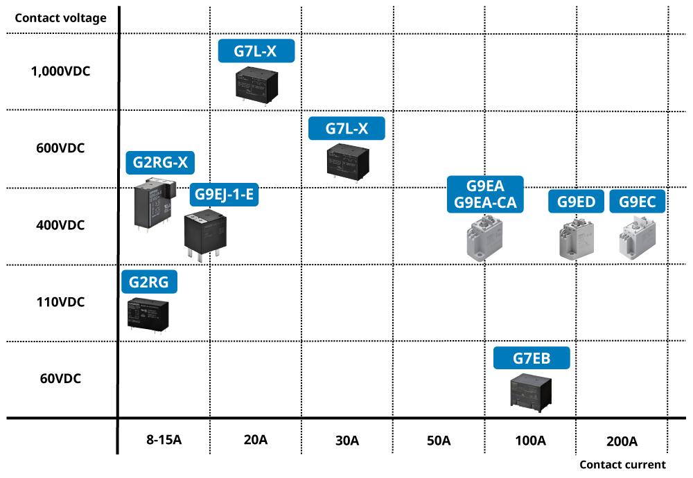 G7L-X Contact voltage:1,000V Contact current:20A / G2RG-XContact voltage:600V 400V Contact current:8-15A / G7L-X Contact voltage:600V Contact current:30A / G2RG Contact voltage:110V Contact current:8-15A / G7EB Contact voltage:60V Contact current:100A