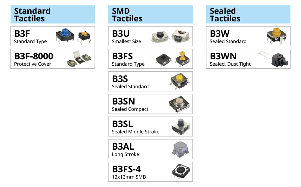 (Standard Tactiles)B3F Standard Type / B3F-8000 Protective cover (SMD Tactiles) B3U Smallest Size / B3FS Standard Type / B3S Sealed Standard / B3SN Sealed Compact / B3SL Sealed middle stroke / B3AL Long stroke / B3FS-4 12x12mm SMD (Sealed Tactiles)B3W Sealed Standard / B3WN Sealed, dust tight