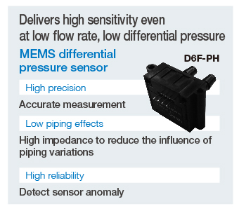 Differential pressure Delivers high sensitivity even at low flow rate, low differential pressure:MEMS differential pressure sensor(D6F-PH) High precision:Accurate measurement Low piping effects:High impedance to reduce the influence of piping variations High reliability:Detect sensor anomaly