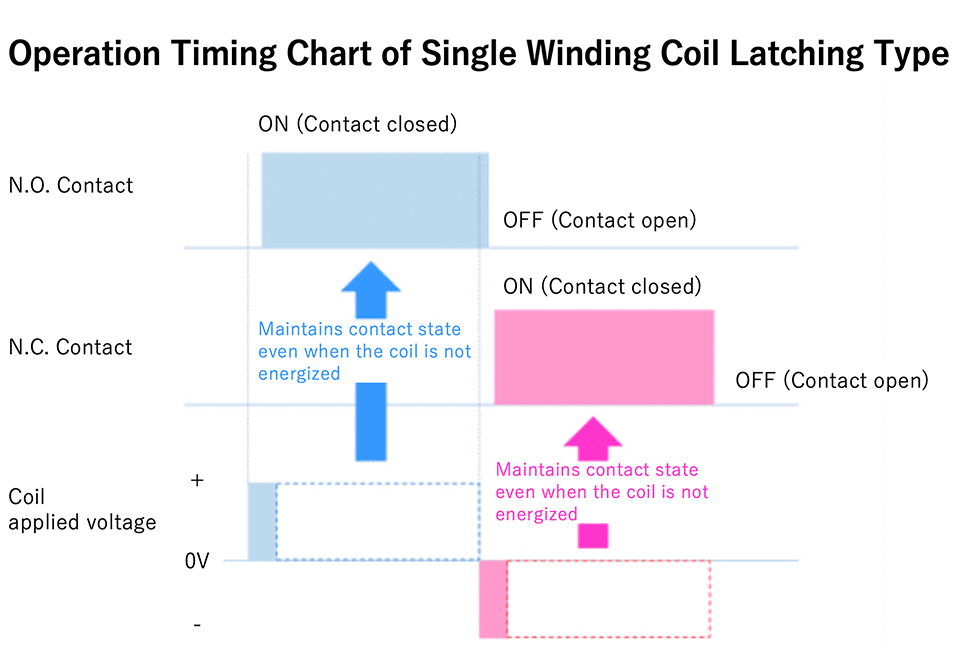 Operation Timing Chart of Single Winding Coil Latching Type
