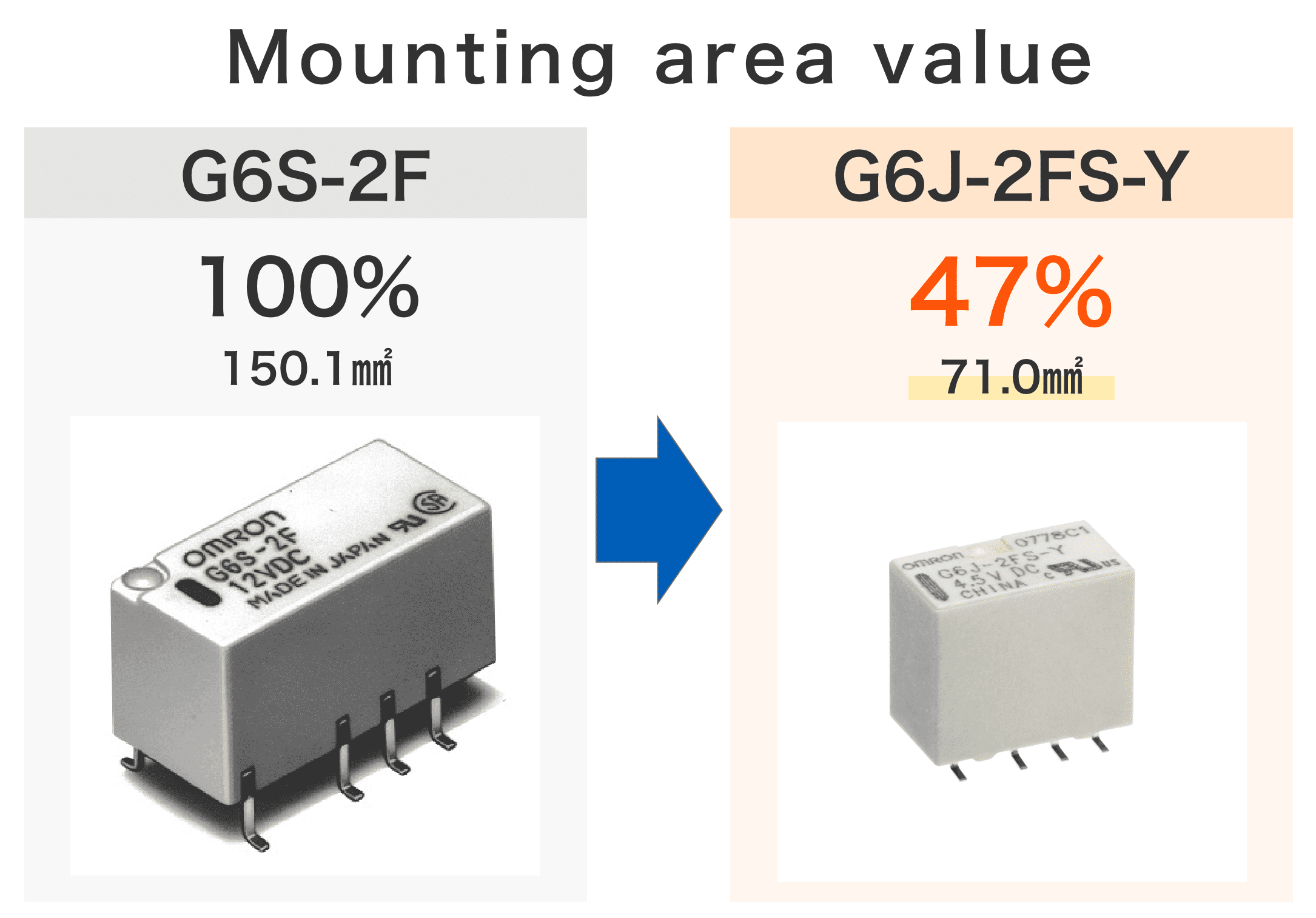 Mounting area value : G6S-2F 100% 150.1mm2 / G6J-2FS-Y 47% 71.0mm2