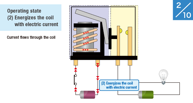 (2) Energizes the coil with electric current