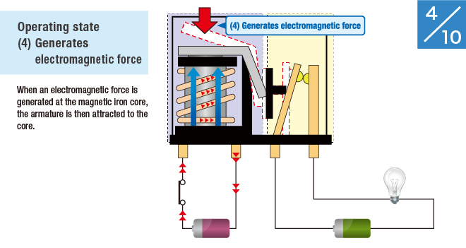 (4) Generates electromagnetic force