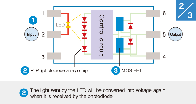 (2)The light sent by the LED will be converted into voltage again when it is received by the photodiode.