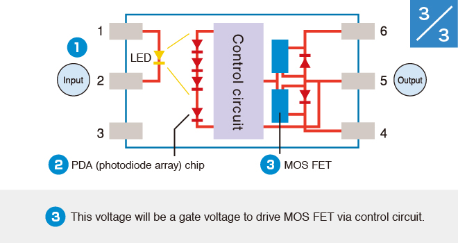 (3)This voltage will be a gate voltage to drive MOS FET via control circuit.