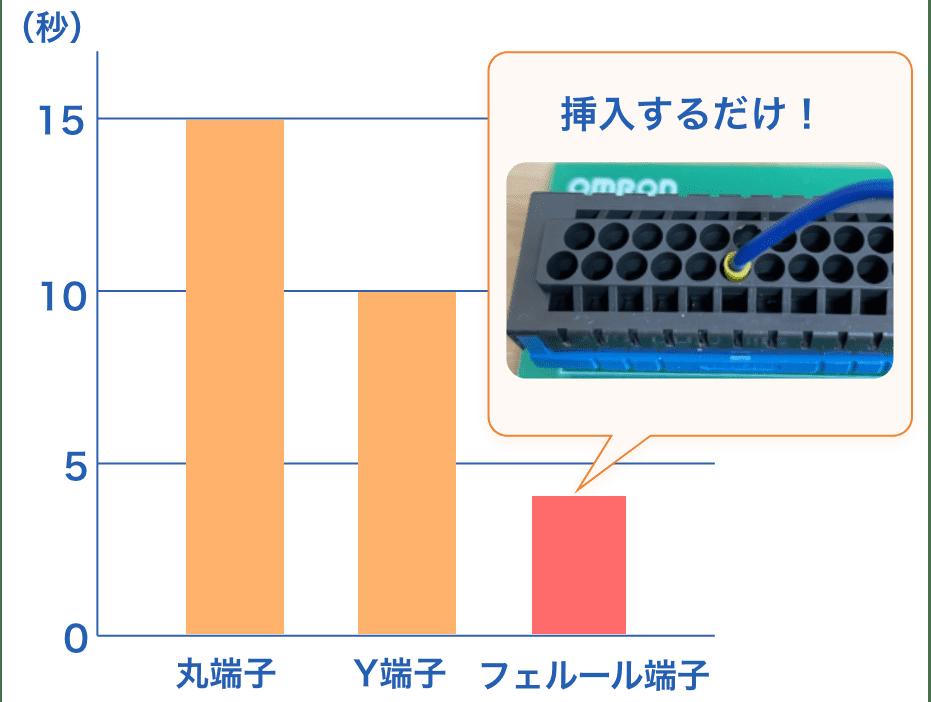 丸端子、Y端子、フェルール端子の接続工数比較表