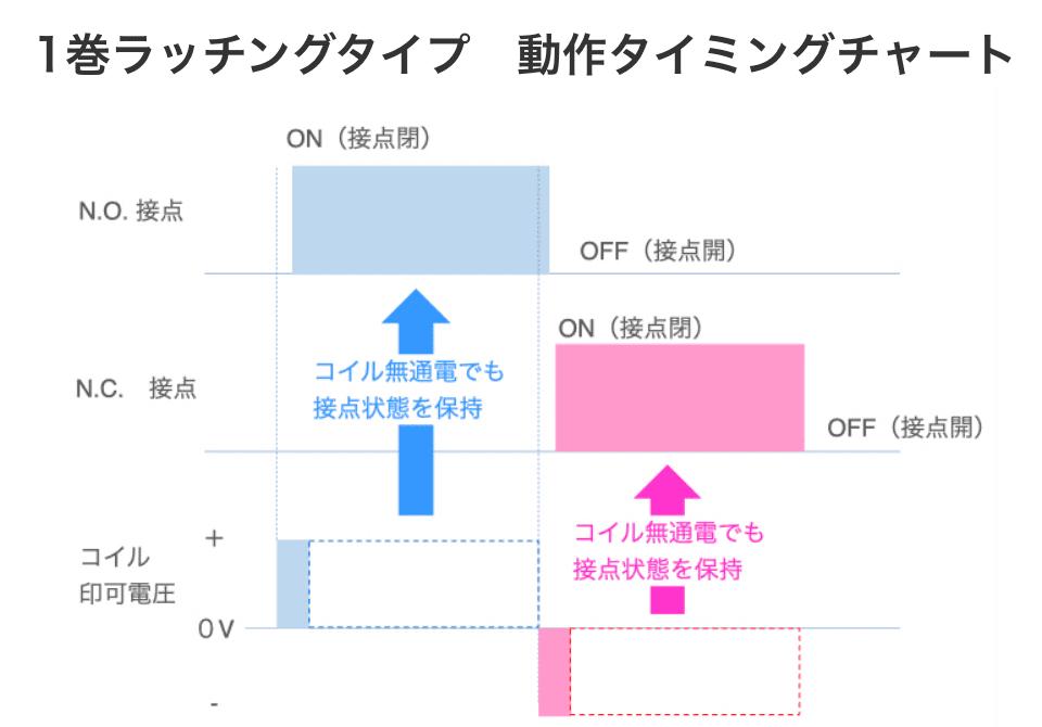 1巻ラッチングタイプ動作タイミングチャート