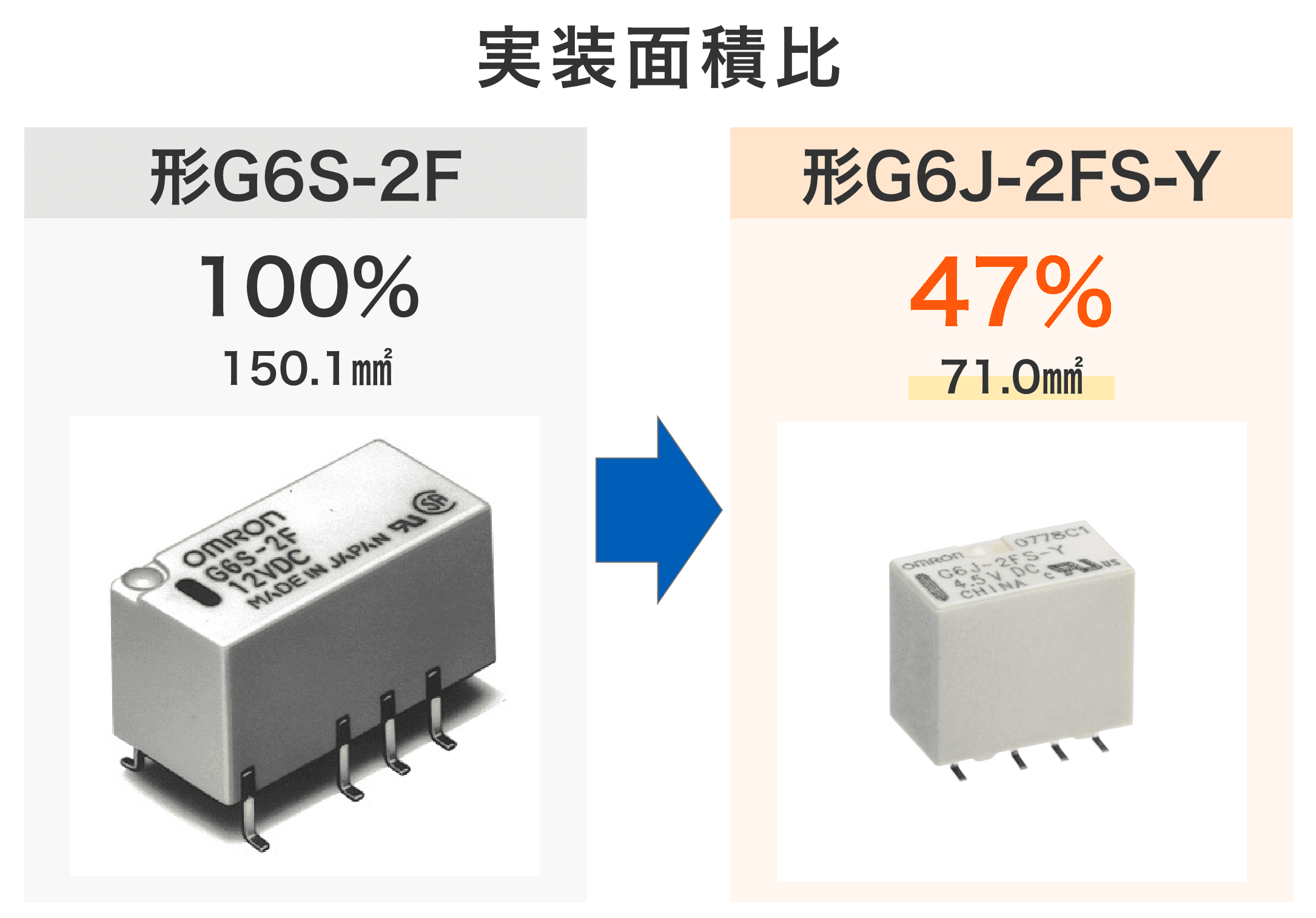 実装面積比:形G6S-2F 100% 150.1mm2 / 形G6J-2FS-Y 47% 71.0mm2