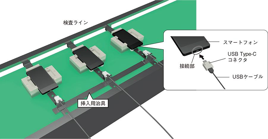 検査ライン 挿入用治具 スマートフォン 接続部 USB Type-C コネクタ USBケーブル