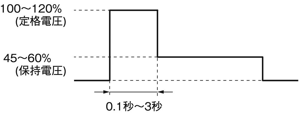 リレー動作後のコイル電圧低減(保持電圧)について