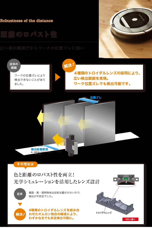 「距離のロバスト性」広い検出範囲だからワークの位置ズレに強い「従来の課題」ワークの位置ズレにより検出できないことがありました。→「解決!」4種類のトロイダルレンズの採用により、広い検出範囲を実現。ワーク位置ズレでも検出可能です。「その理由は」色と距離のロバスト性を両立!光学シミュレーションを活用したレンズ設計「従来」鏡面・黒・透明物体は反射光量が少ないので、検出が不安定でした。→「解決!」4種類のトロイダルレンズを組み合わせたオムロン独自の構造により、わずかな光でも安定検出可能に。