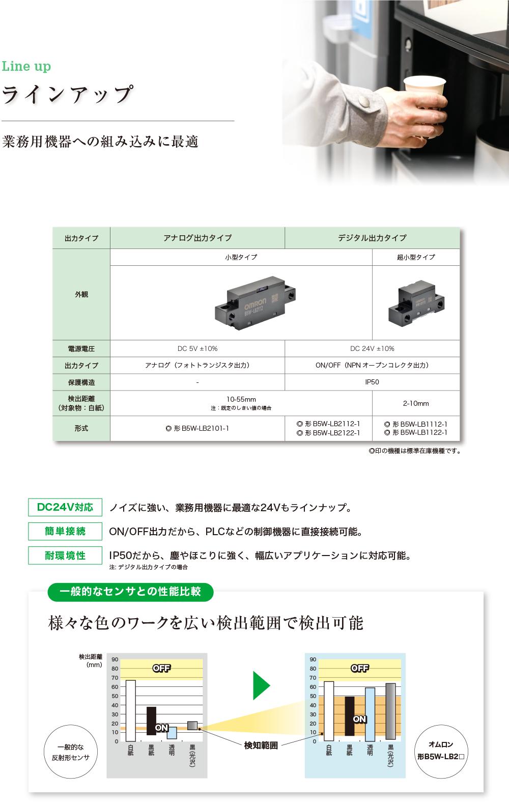「ラインアップ」業務用機器への組み込みに最適 出力タイプアナログ出力タイプデジタル出力タイプ外観小型タイプ超小型タイプ電源電圧DC5V±10%DC24V±10%出力タイプアナログ(フォトトランジスタ出力)ON/OFF(NPNオープンコレクタ出力)保護構造なしIP50検出距離(対象物:白紙)10-55mm 注:既定のしきい値の場合2-10mm形式形B5W-LB2101-1形B5W-LB2112-1形B5W-LB2122-1形B5W-LB1112-1形B5W-LB1122-1「DC24V対応」ノイズに強い、業務用機器に最適な24Vもラインナップ。「簡単接続」ON/OFF出力だから、PLCなどの制御機器に直接接続可能。「耐環境性」IP50だから、塵やほこりに強く、幅広いアプリケーションに対応可能。注: デジタル出力タイプの場合「一般的なセンサとの性能比較」様々な色のワークを広い検出範囲で検出可能