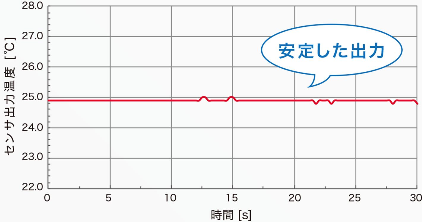 OMRON D 6T-1A-01 グラフ 安定した出力