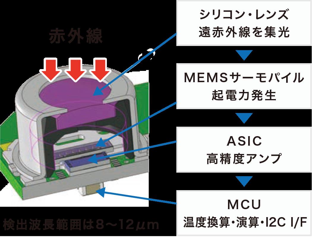 シリコン・レンズ:遠赤外線を集光→MEMSサーモパイル:起電力発生→ASIC:高精度アンプ→MCU:温度換算・演算・I2C I/F(検出波長範囲は8~12μm)